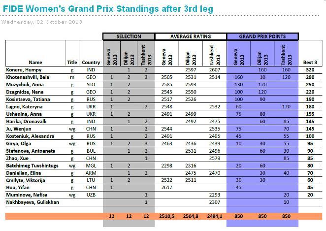 FIDE moterų Grand Prix 2013-2014 po 3-čiojo etapo
